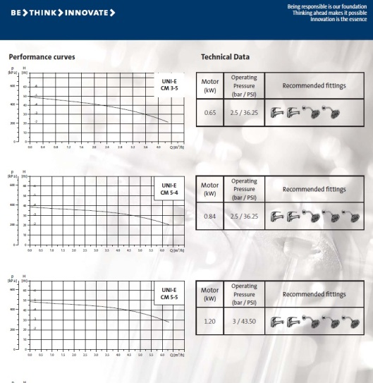 Grundfos Uni-E Pump Performance curve